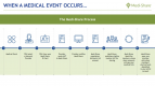 4-When-a-Medical-Event-Occurs