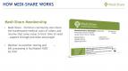 2-How-Medi-Share-Works